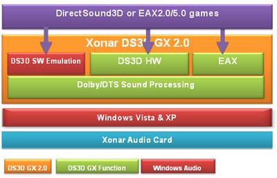 directsound3d